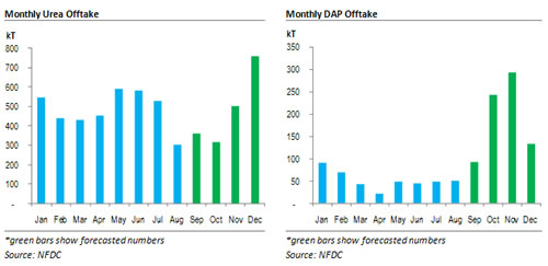 Yet another disappointing month due to floods!