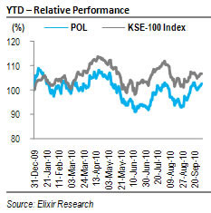 Pakistan Oilfields Ltd – FY10 EPS lags estimates; our liking remains intact