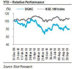 D.G Khan Cement Company Ltd – Lower margins drag down FY10 earnings