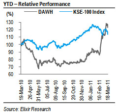 DAWH: Portfolio value priced in post CY10 result rally!