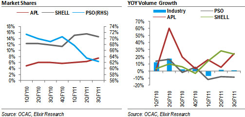 OMCs: Strong volumes for APL and SHEL during 3QFY11, PSO disappoints