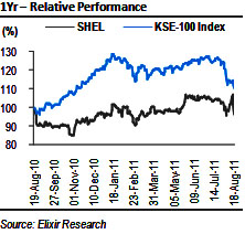 SHEL: Higher finance cost and tax rate resulted in lower than expected EPS