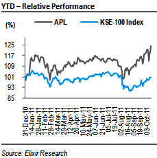 APL: 1QFY12 EPS expected at PKR14.30