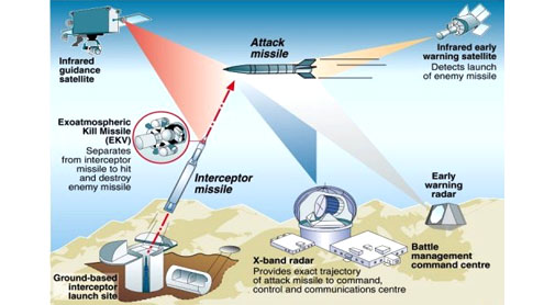 US says will not alter missile shield plan in Europe