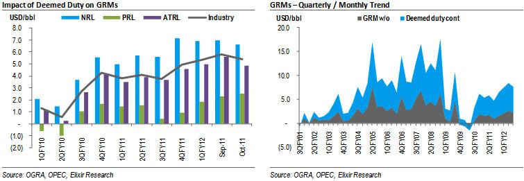 Oct-11 GRMs decline marginally; OMC margins reach promised levels
