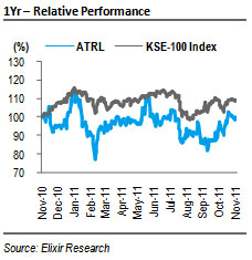 ATRL: Sturdy inventory gains led to robust 1QFY12 earnings
