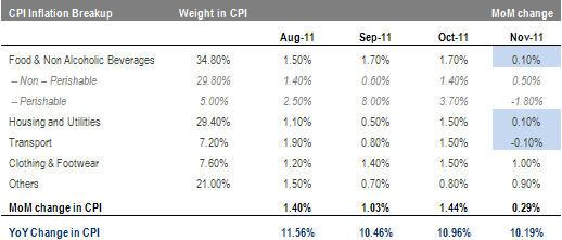 Nov-11 CPI inflation slows down to 10.19%