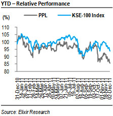 PPL: Growth in wellhead prices to continue in 2HFY12