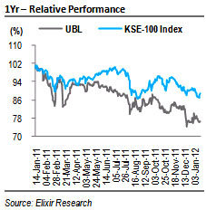 UBL: ROE on the rise; Maintain a BUY