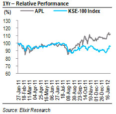 APL: 1HFY12 EPS expected at PKR33.81