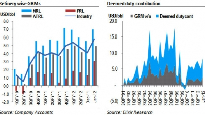 Refinery: GRMs improved sharply in Jan-12