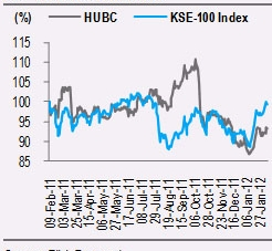 HUBC: Earnings and payout beat expectations