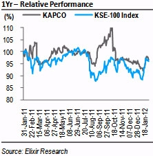 KAPCO: 1HFY12 EPS expected at PKR3.05