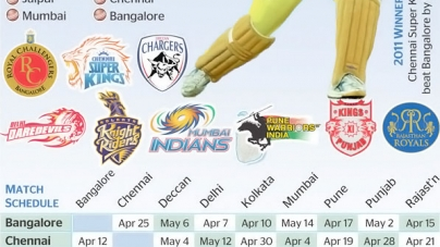 IPL 5 set for a gala opening