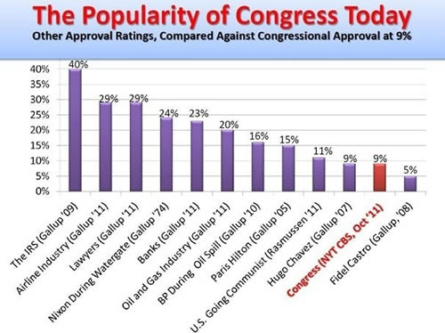 Popularity of Congress Today