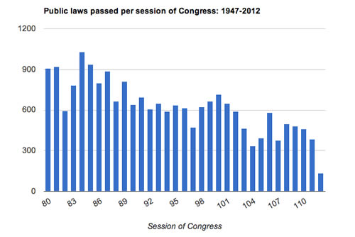 Session of Congress