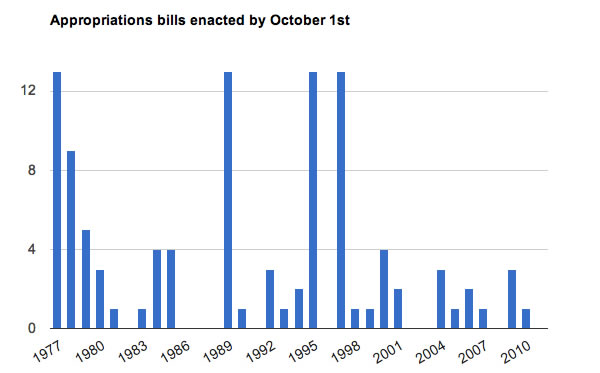 Appropriations Bill Progress