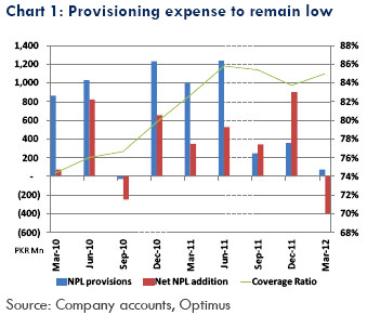 Lower provisions to provide bottom line growth
