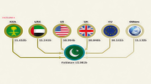 Overseas Pakistanis remitted over $5.98b in five months