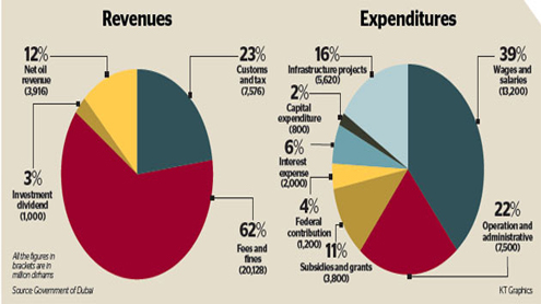 Dubai unveils Dh34b budget