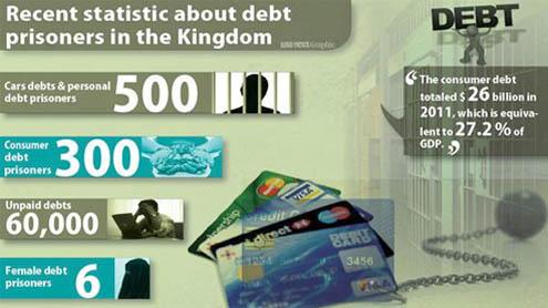 60,000 Saudis unable to repay their debts