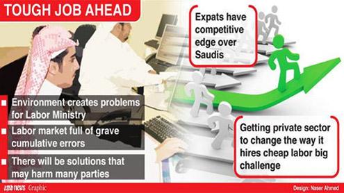 600,000 jobs Saudized under Nitaqat
