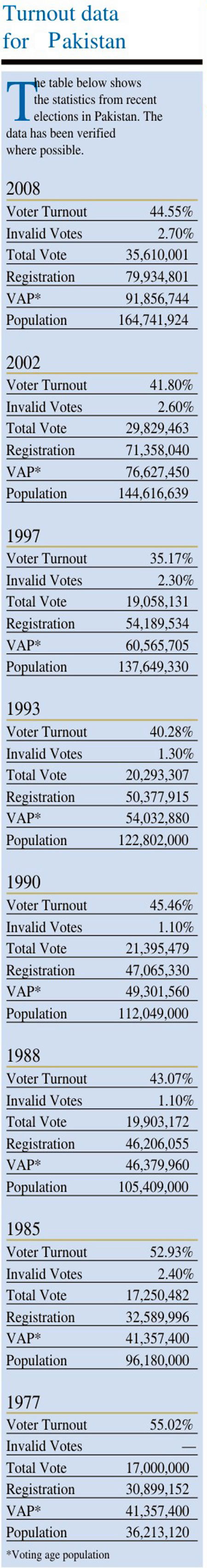 Turnout data for Pakistan