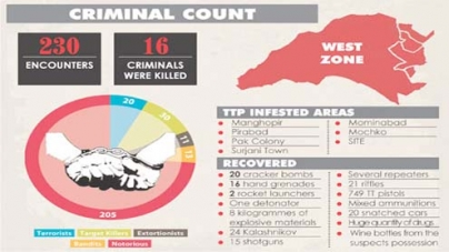 West Zone police arrests 1,530 in 6 months