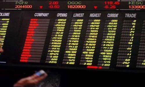 Karachi Stock Exchange Extends Losing Streak