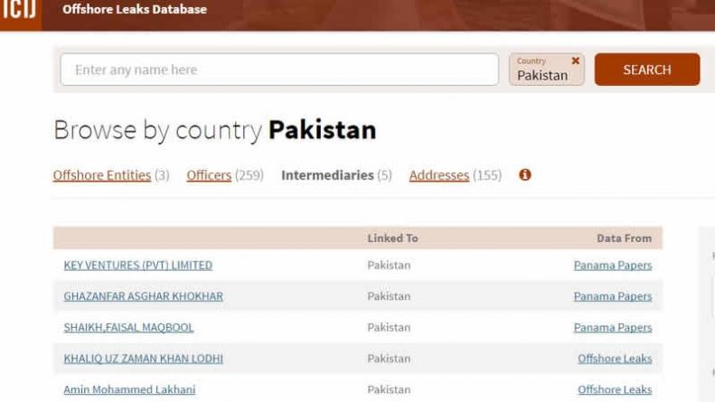 259 Pakistanis Named In Fresh Panama Papers Leak