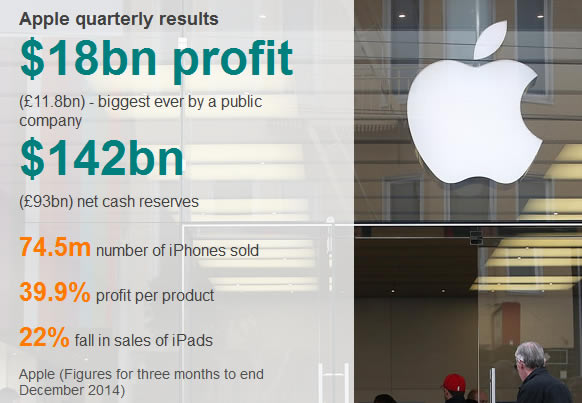 Apple Quarterly Profit