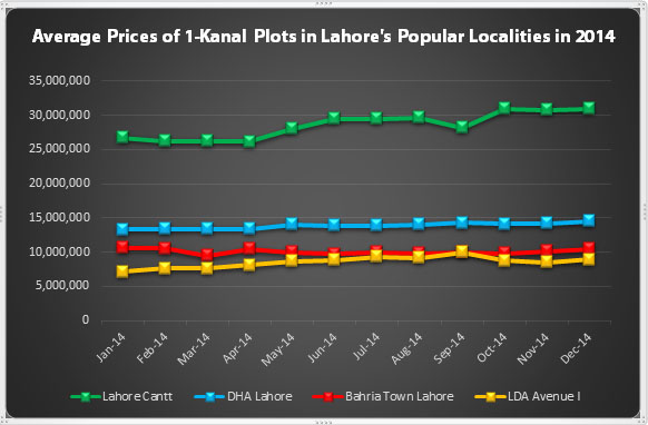 Average Prices in Lahore